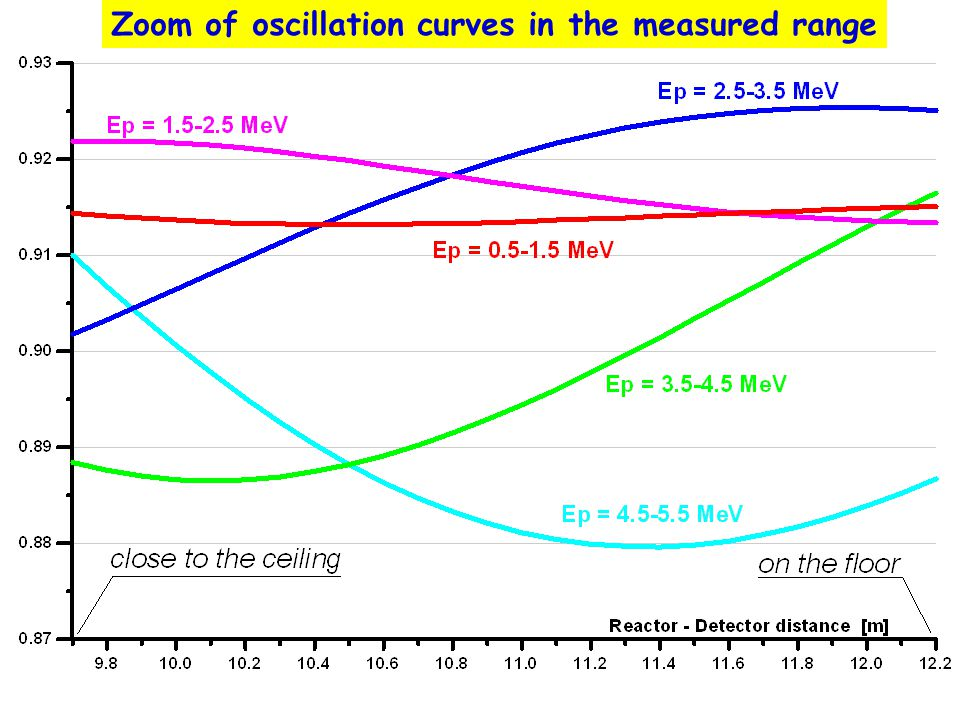 Zoom of oscillation curves in the measured range