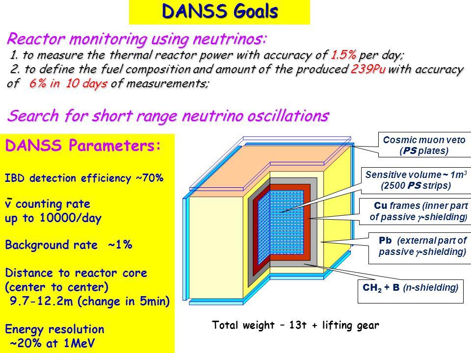 DANSS Goals Cosmic muon veto ( PS plates) Sensitive volume ~ 1m 3 (2500 PS strips) Cu frames (inner part of passive  -shielding ) Pb (external part o