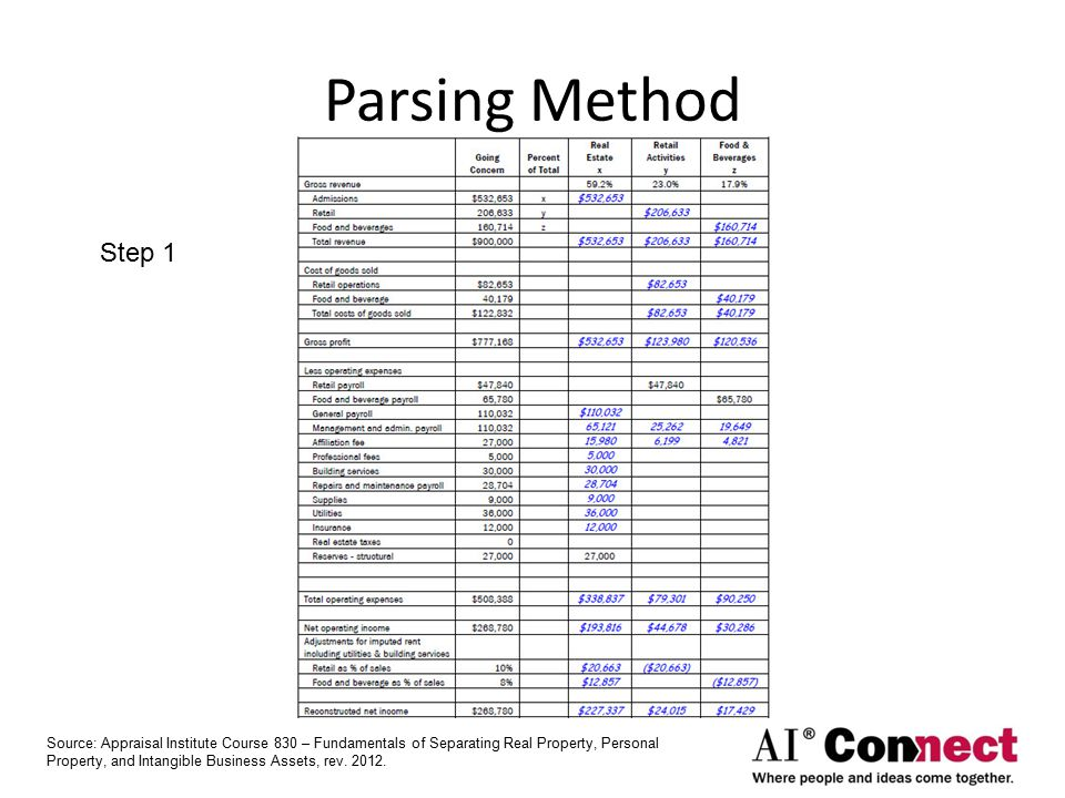 Parsing Method Step 1 Source: Appraisal Institute Course 830 – Fundamentals of Separating Real Property, Personal Property, and Intangible Business Assets, rev.