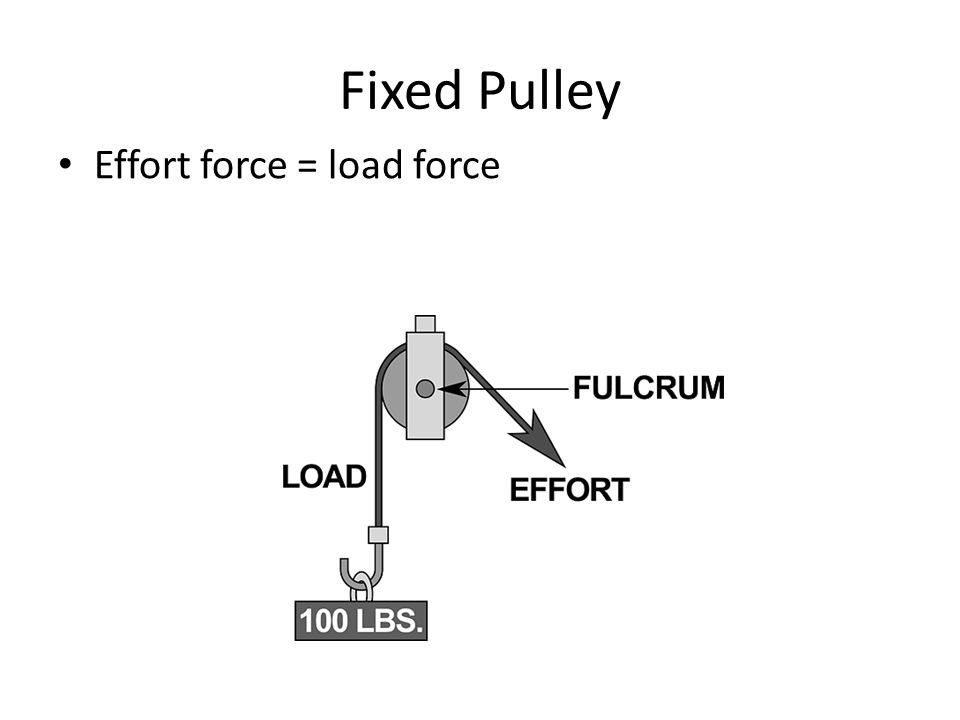 Movable Pulley Tied to the load Moves with the load Fixed Pulley Movable Pulley