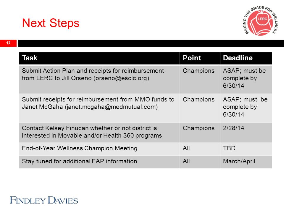 Next Steps 12 TaskPointDeadline Submit Action Plan and receipts for reimbursement from LERC to Jill Orseno (orseno@esclc.org) ChampionsASAP; must be complete by 6/30/14 Submit receipts for reimbursement from MMO funds to Janet McGaha (janet.mcgaha@medmutual.com) ChampionsASAP; must be complete by 6/30/14 Contact Kelsey Finucan whether or not district is interested in Movable and/or Health 360 programs Champions2/28/14 End-of-Year Wellness Champion MeetingAllTBD Stay tuned for additional EAP informationAllMarch/April