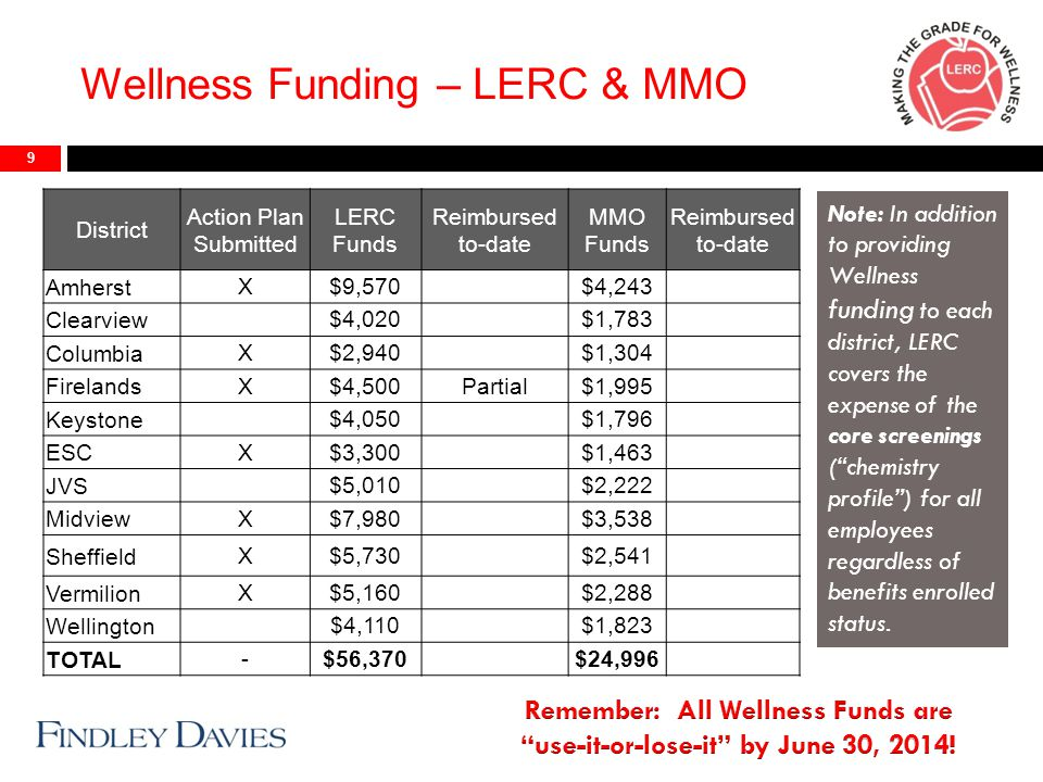 Wellness Funding – LERC & MMO 9 District Action Plan Submitted LERC Funds Reimbursed to-date MMO Funds Reimbursed to-date Amherst X$9,570$4,243 Clearview $4,020$1,783 Columbia X$2,940$1,304 Firelands X$4,500Partial$1,995 Keystone $4,050$1,796 ESC X$3,300$1,463 JVS $5,010$2,222 Midview X$7,980$3,538 Sheffield X$5,730$2,541 Vermilion X$5,160$2,288 Wellington $4,110$1,823 TOTAL -$56,370$24,996 Note: In addition to providing Wellness funding to each district, LERC covers the expense of the core screenings ( chemistry profile ) for all employees regardless of benefits enrolled status.