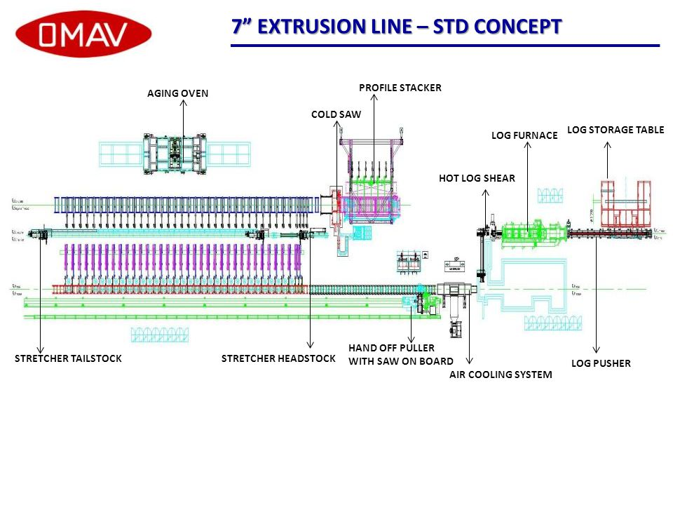 SECTION OF THE PLANT 7 EXTRUSION PLANT – STD CONCEPT