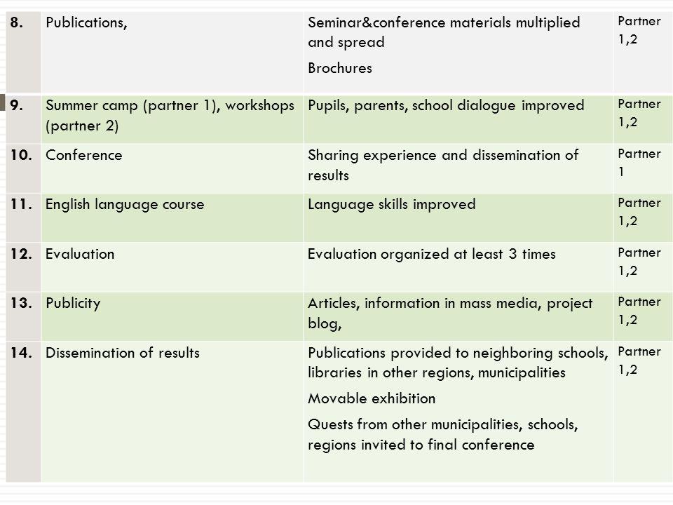 8. Publications,Seminar&conference materials multiplied and spread Brochures Partner 1,2 9.