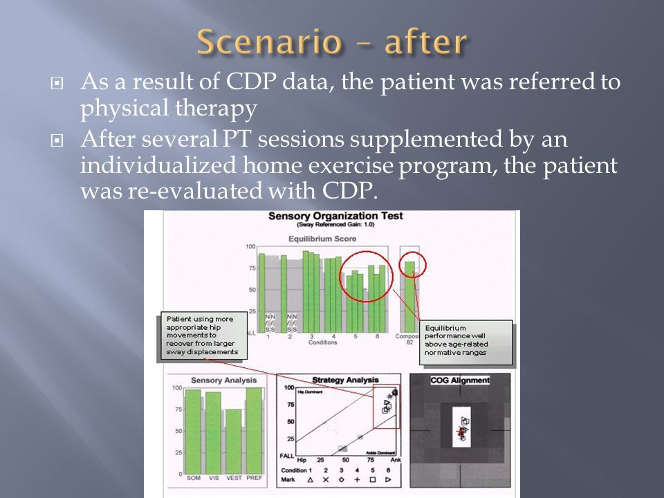  As a result of CDP data, the patient was referred to physical therapy  After several PT sessions supplemented by an individualized home exercise program, the patient was re-evaluated with CDP.