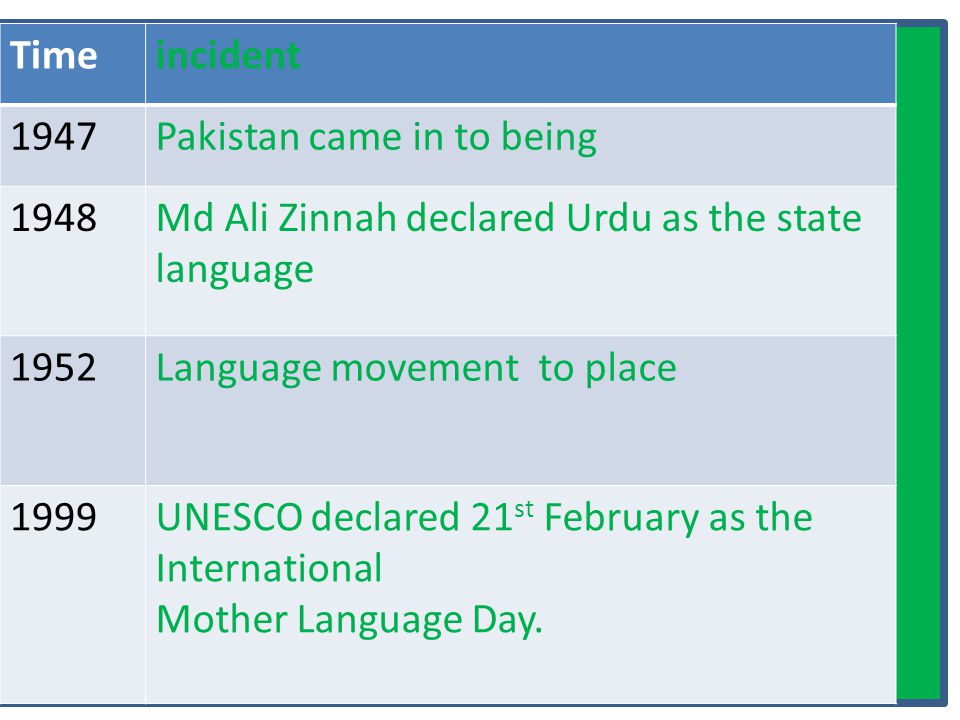 Timeincident 1947Pakistan came in to being 1948Md Ali Zinnah declared Urdu as the state language 1952Language movement to place 1999UNESCO declared 21 st February as the International Mother Language Day.