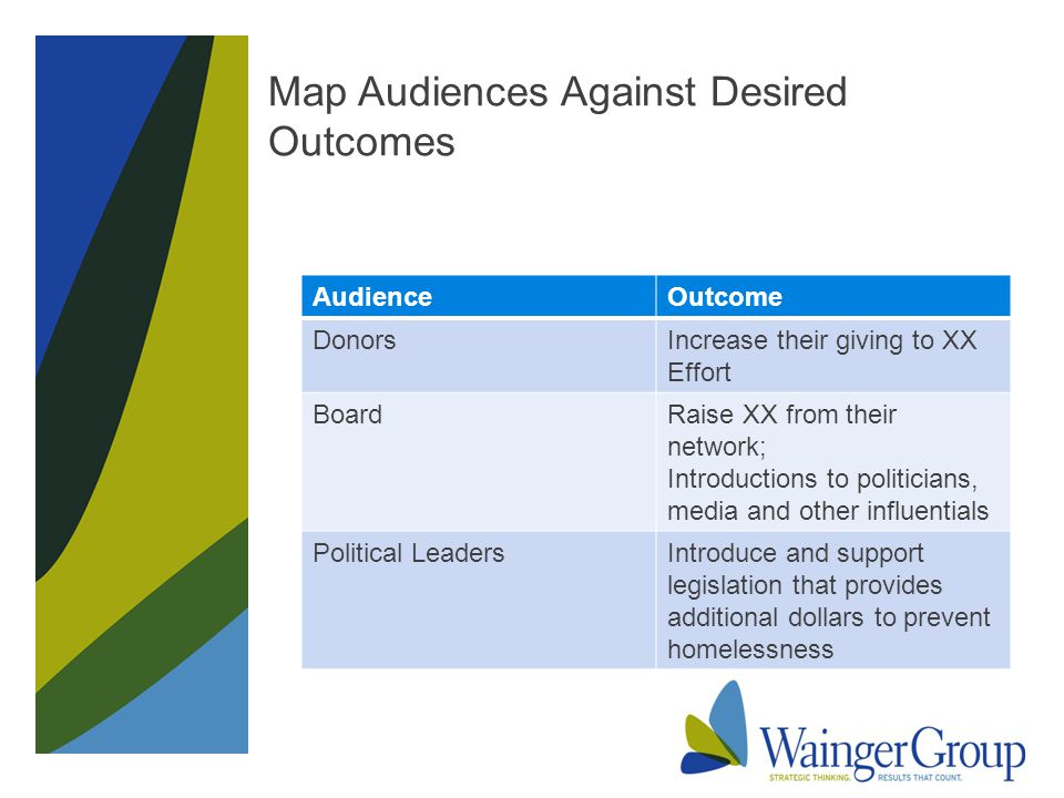Map Audiences Against Desired Outcomes AudienceOutcome DonorsIncrease their giving to XX Effort BoardRaise XX from their network; Introductions to politicians, media and other influentials Political LeadersIntroduce and support legislation that provides additional dollars to prevent homelessness