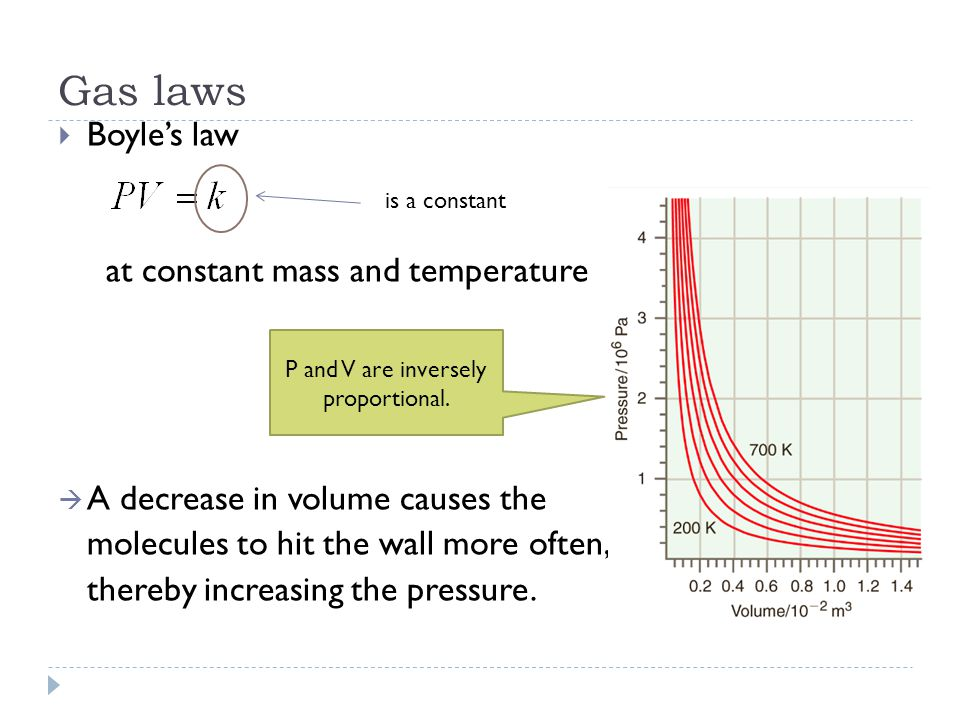 Gas laws  Boyle's law at constant mass and temperature  A decrease in volume causes the molecules to hit the wall more often, thereby increasing the pressure.