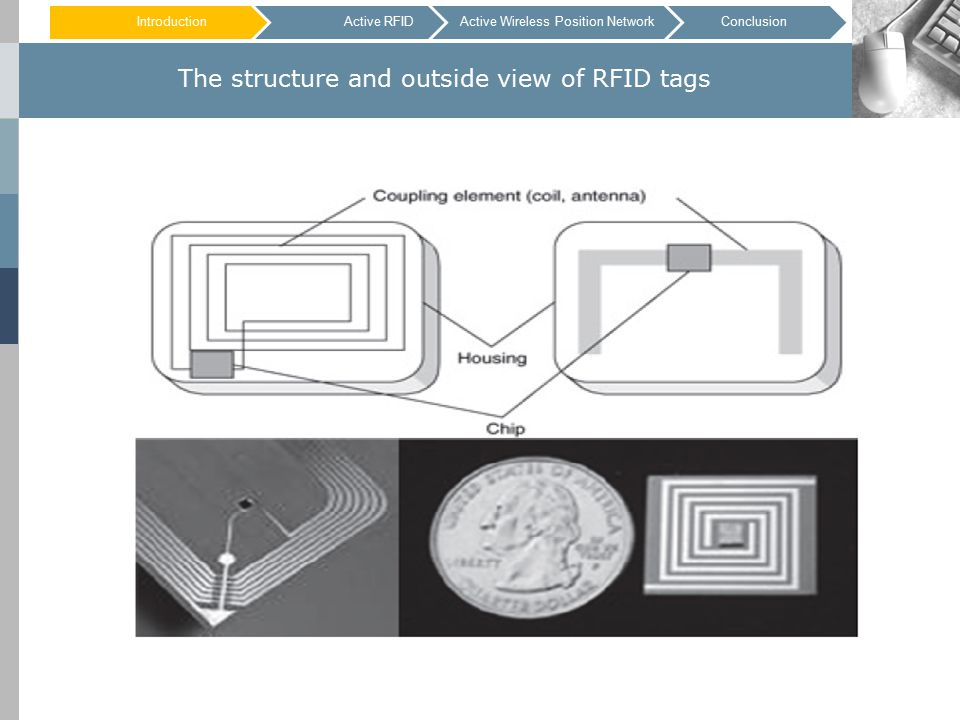 The structure and outside view of RFID tags IntroductionActive RFIDConclusionActive Wireless Position Network