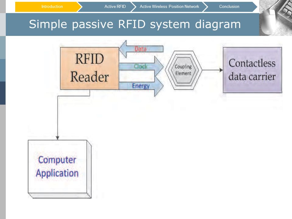 Simple passive RFID system diagram IntroductionActive RFIDConclusionActive Wireless Position Network