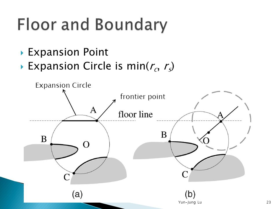 Expansion Point  Expansion Circle is min(r c, r s ) frontier point Expansion Circle 23Yun-Jung Lu