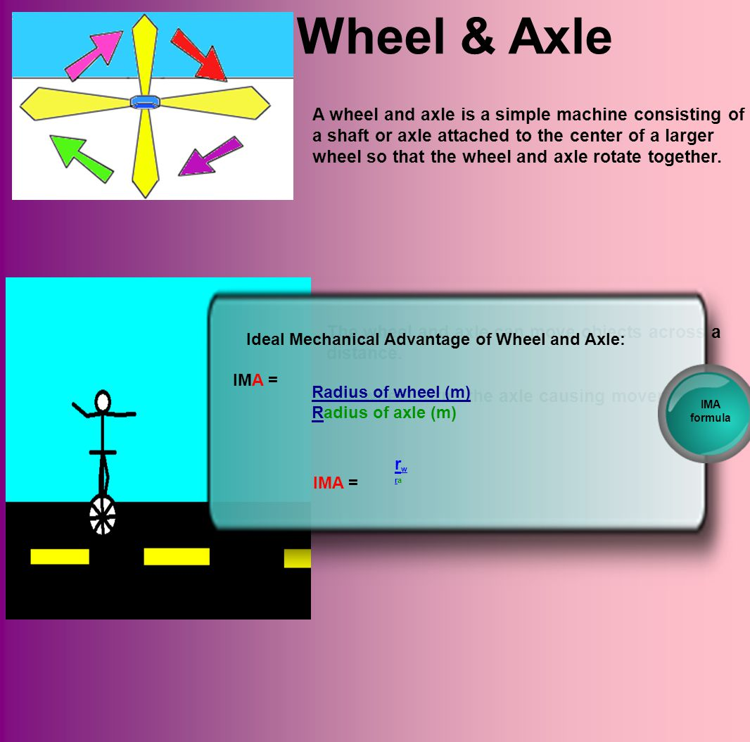 Wheel & Axle A wheel and axle is a simple machine consisting of a shaft or axle attached to the center of a larger wheel so that the wheel and axle rotate together.