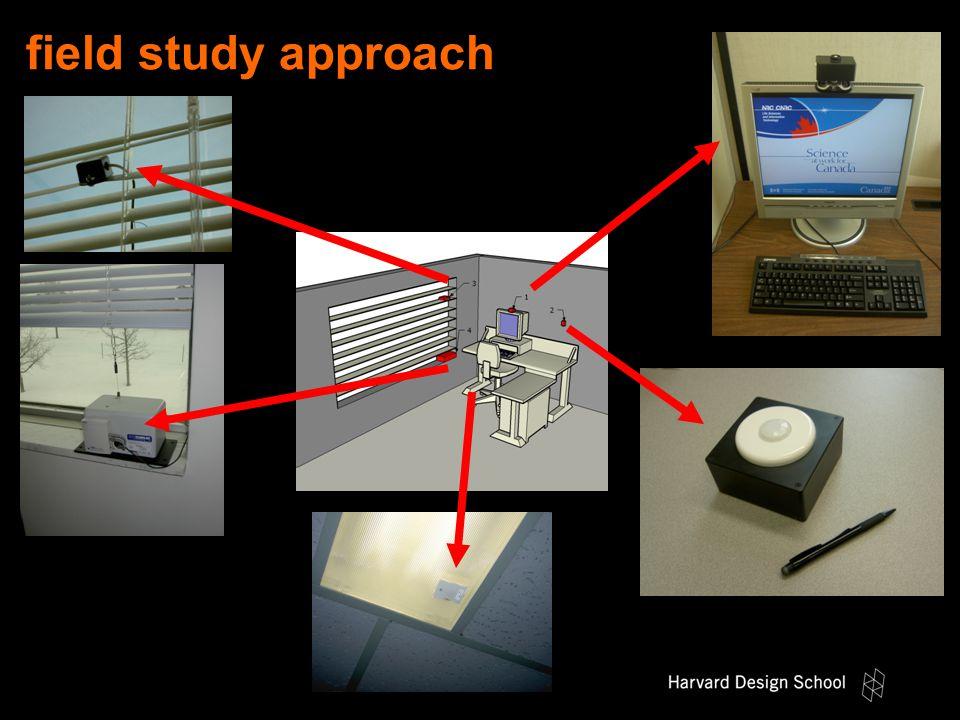 field study approach