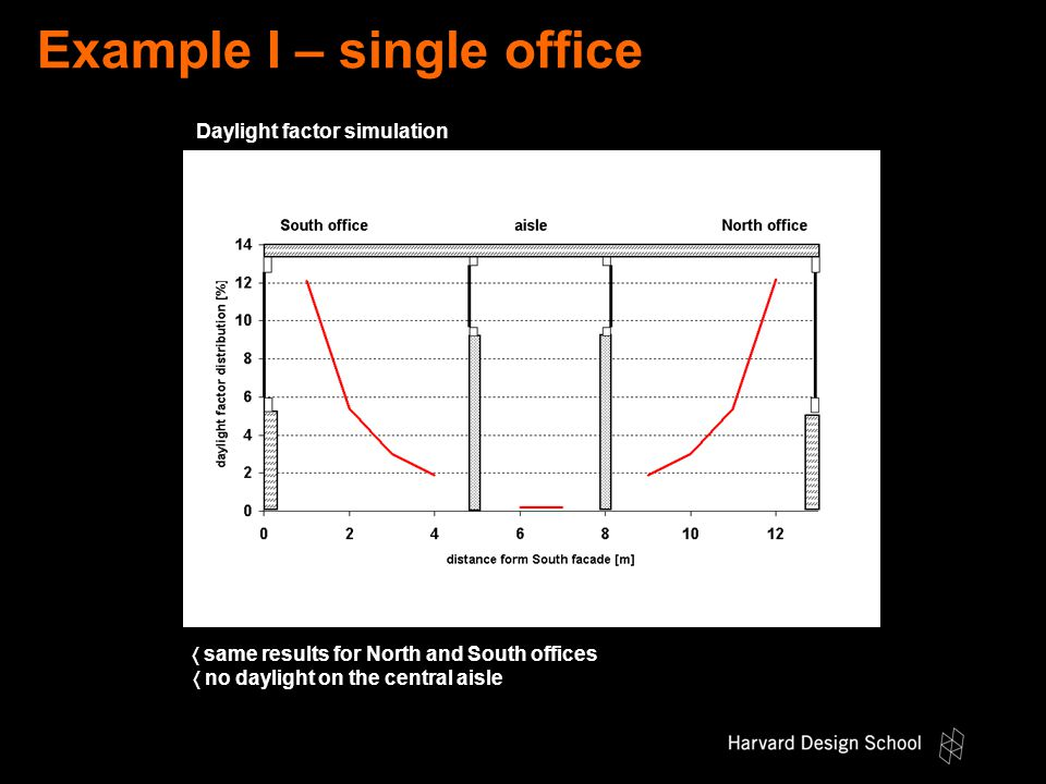 Example I – single office  same results for North and South offices  no daylight on the central aisle Daylight factor simulation