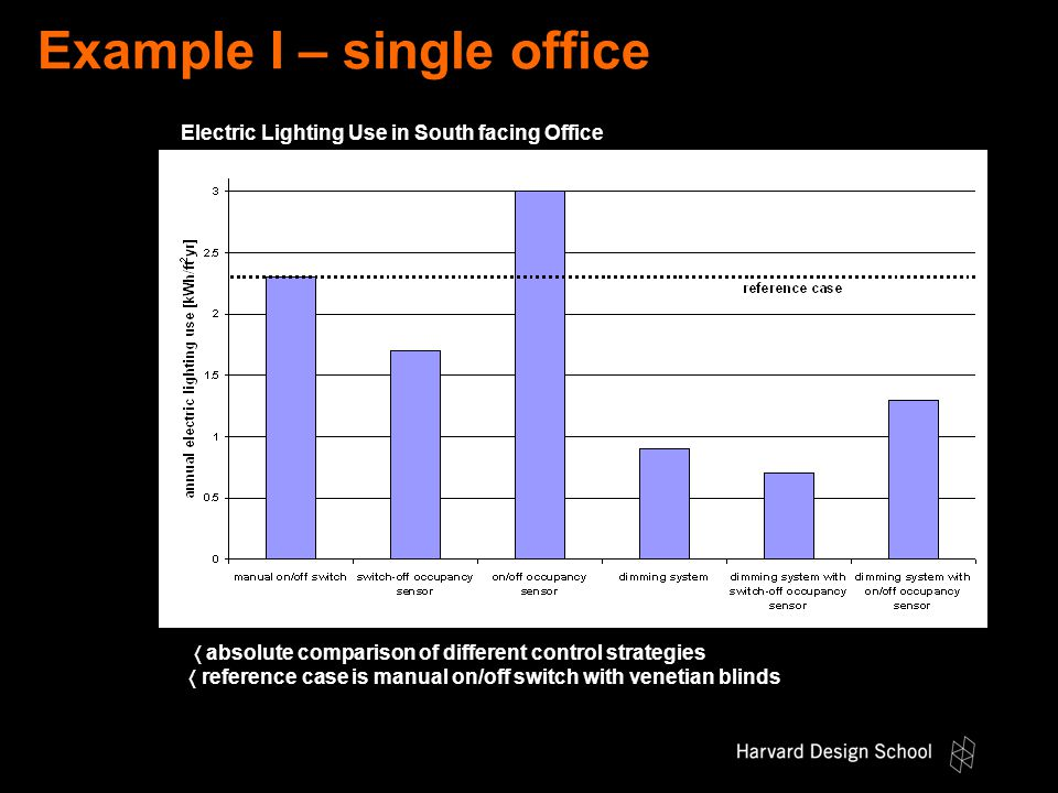 Example I – single office  absolute comparison of different control strategies  reference case is manual on/off switch with venetian blinds Electric Lighting Use in South facing Office