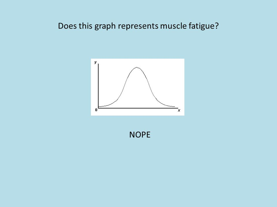 Does this graph represents muscle fatigue? NOPE