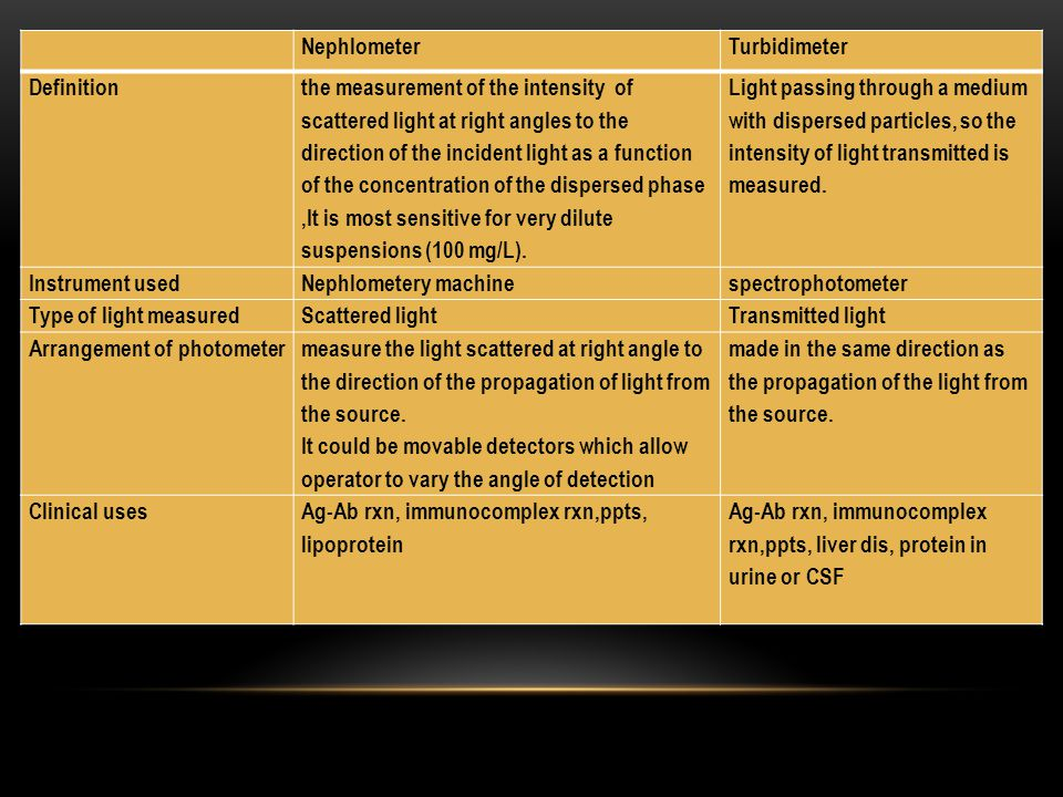 NephlometerTurbidimeter Definition the measurement of the intensity of scattered light at right angles to the direction of the incident light as a fun