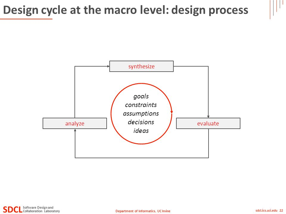 Department of Informatics, UC Irvine SDCL Collaboration Laboratory Software Design and sdcl.ics.uci.edu 22 Design cycle at the macro level: design process analyzeevaluate synthesize goals constraints assumptions decisions ideas