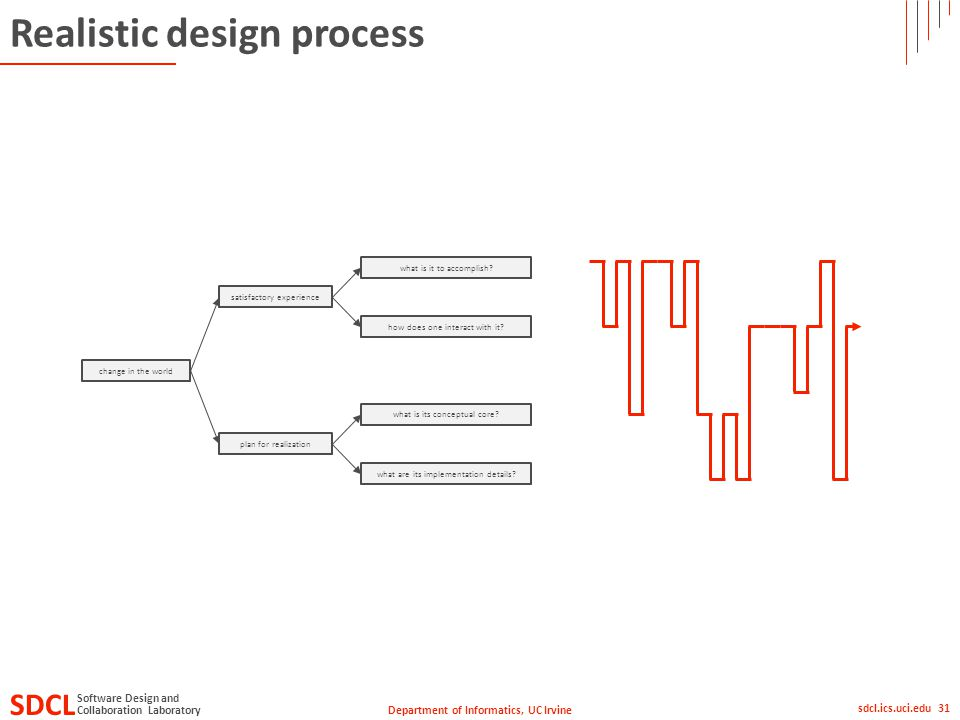 Department of Informatics, UC Irvine SDCL Collaboration Laboratory Software Design and sdcl.ics.uci.edu 31 Realistic design process satisfactory experience plan for realization change in the world what is it to accomplish.