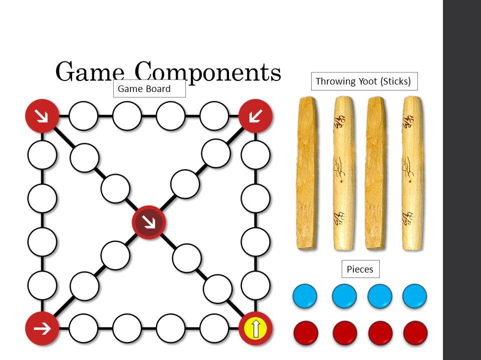 2. Move Pieces 1.Throw Sticks