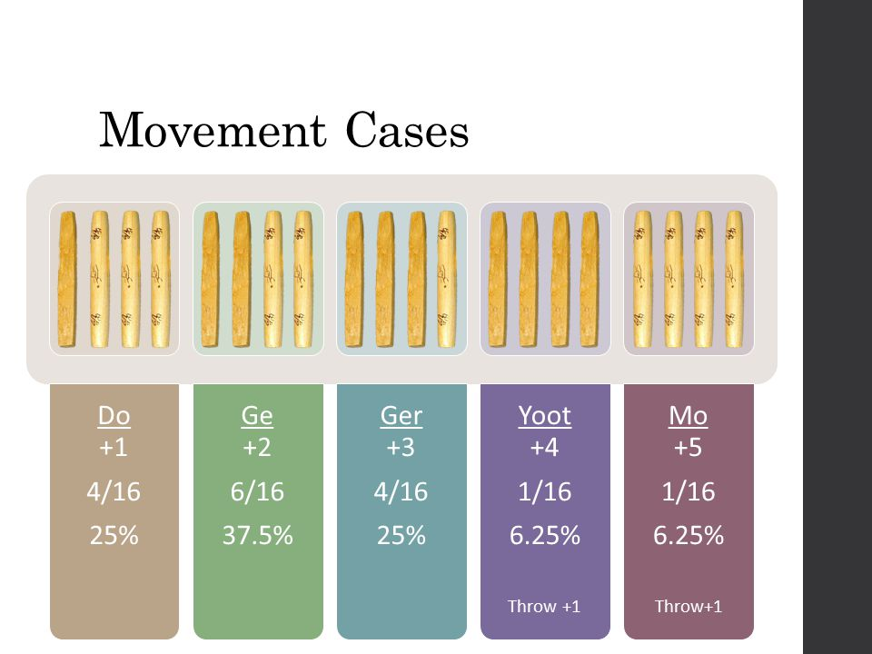 Example Cases Choose which piece to move