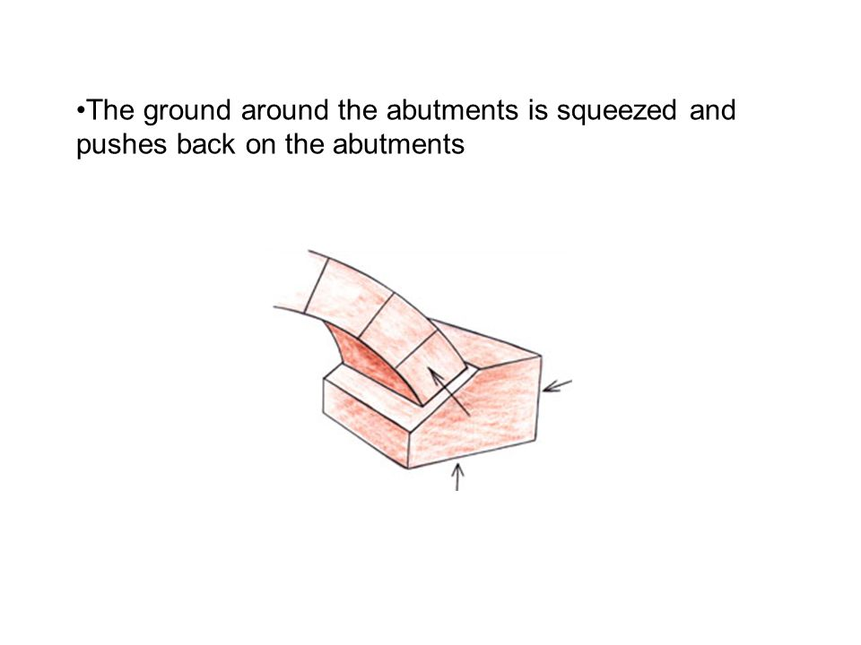 The ground around the abutments is squeezed and pushes back on the abutments