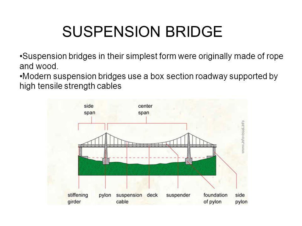 SUSPENSION BRIDGE Suspension bridges in their simplest form were originally made of rope and wood.