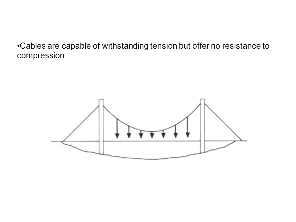 Cables are capable of withstanding tension but offer no resistance to compression