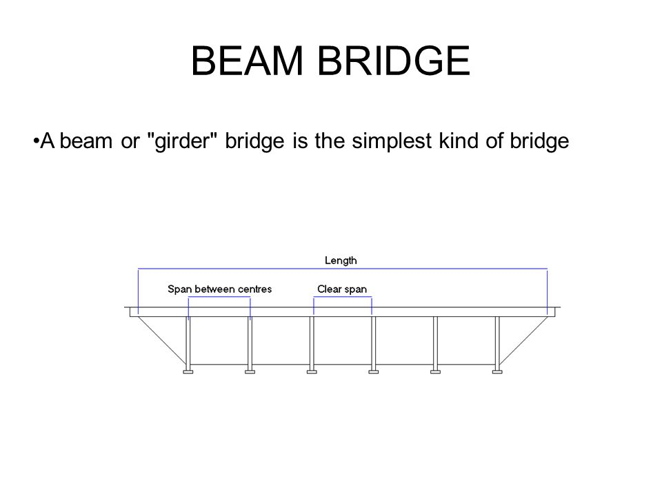 BEAM BRIDGE A beam or girder bridge is the simplest kind of bridge