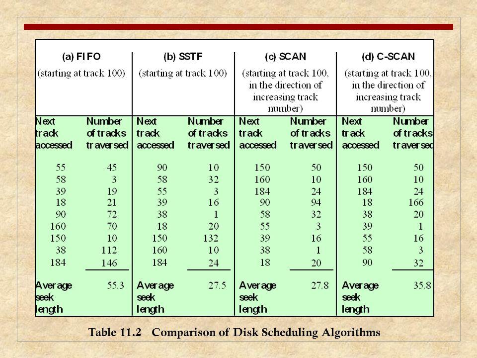 Table 11.2 Comparison of Disk Scheduling Algorithms