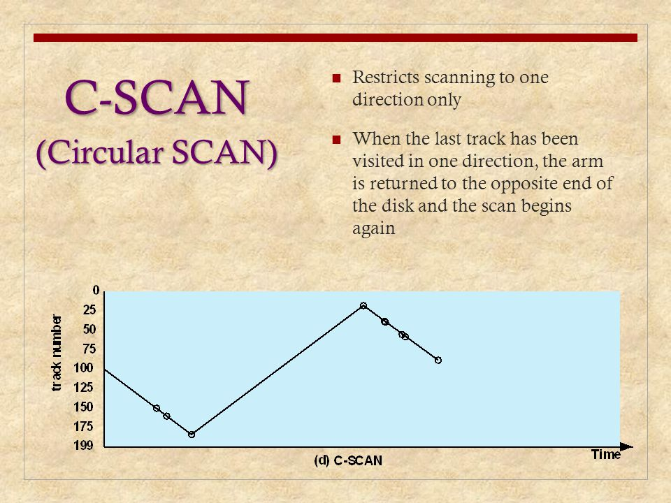 C-SCAN (Circular SCAN) Restricts scanning to one direction only When the last track has been visited in one direction, the arm is returned to the oppo