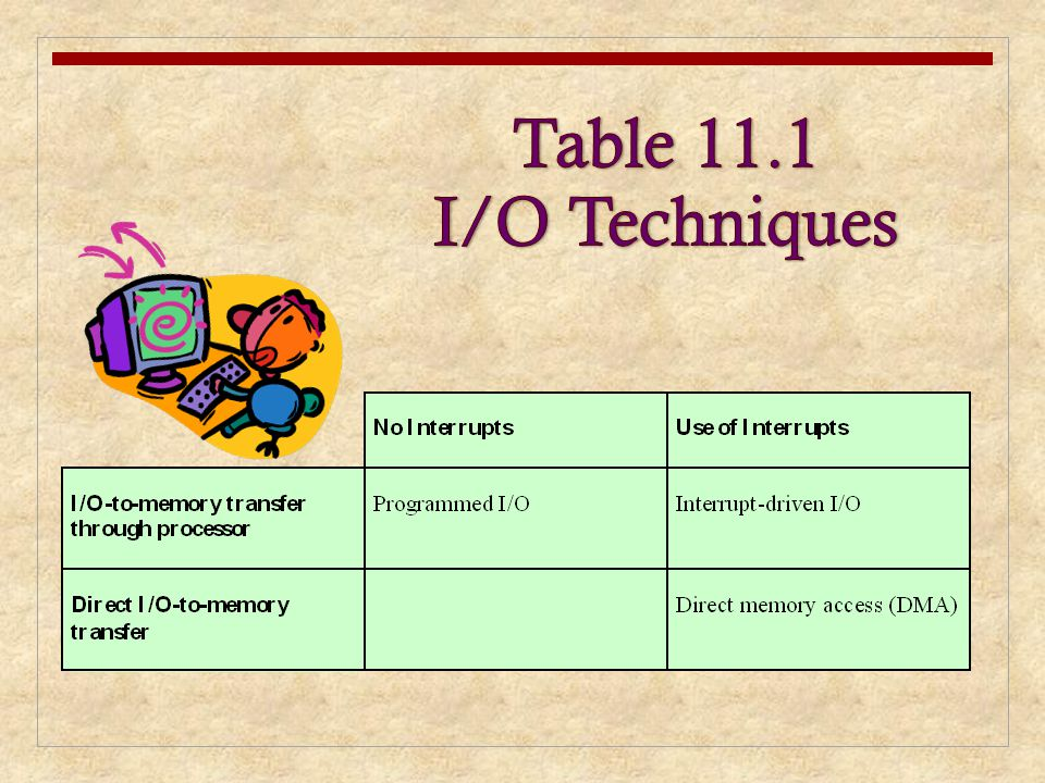 Table 11.5 Device I/O in UNIX