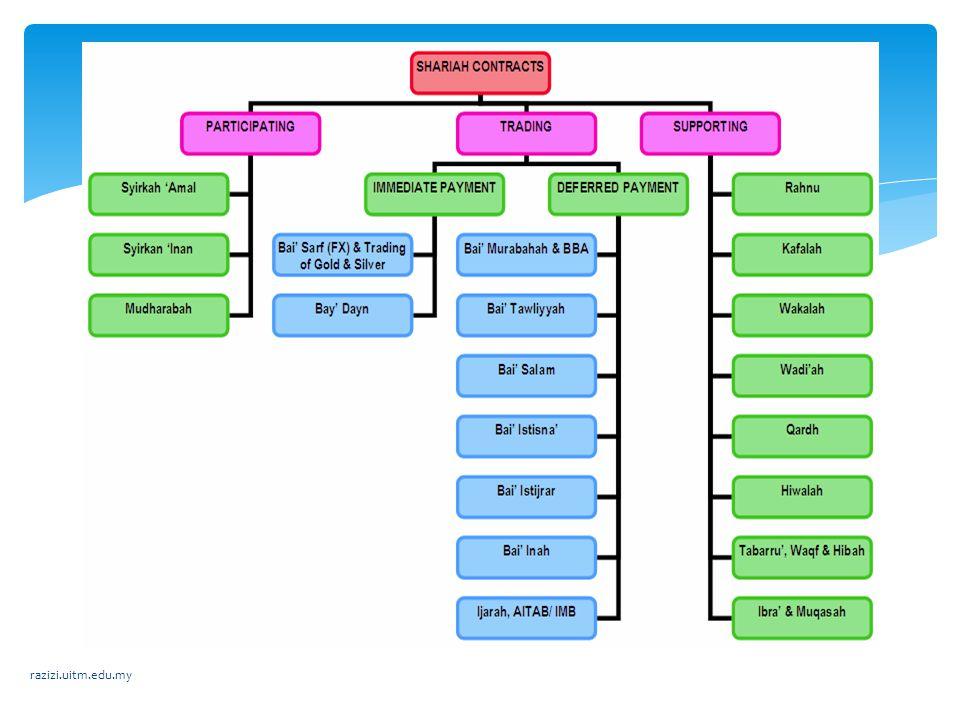 Categories of Mudharabah Al-Mudharabah al- Mutlaqah (Unrestricted mandate) Al-Mudharabah al- Muqayyadah(restrict ed mandate) Categories of Mudharabah razizi.uitm.edu.my