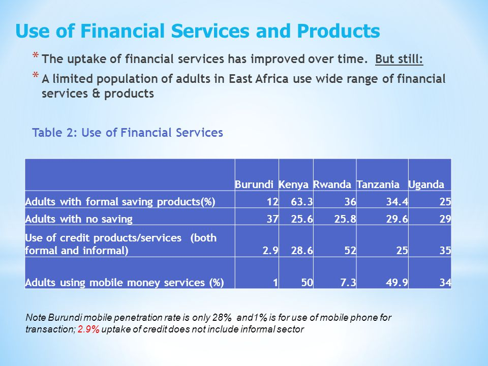 * The uptake of financial services has improved over time.