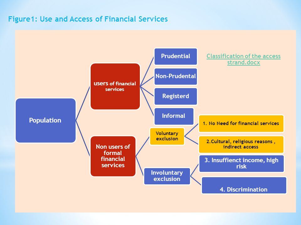 Figure1: Use and Access of Financial Services Population users of financial services PrudentialNon-PrudentalRegisterdInformal Non users of formal financial services Voluntary exclusion 1.