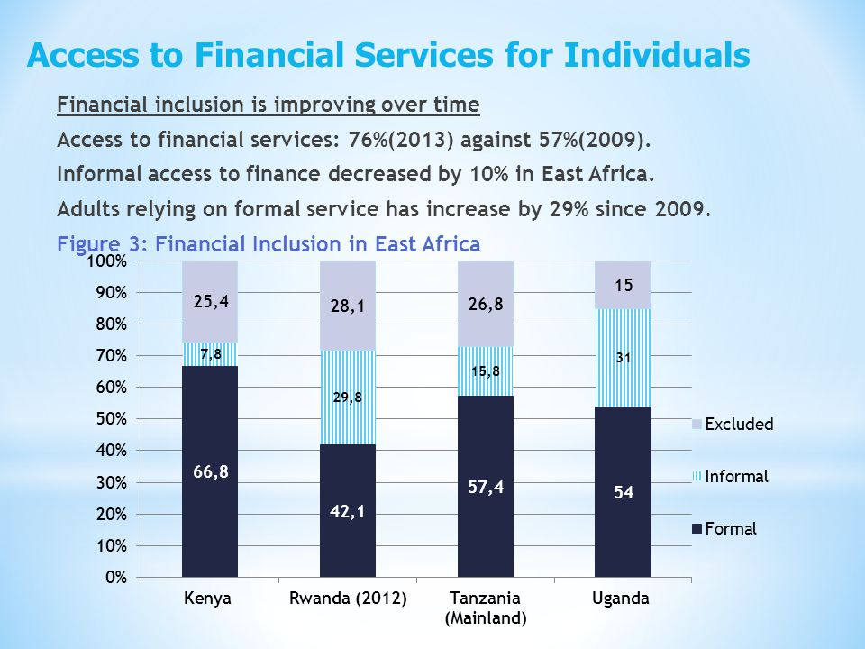 Financial inclusion is improving over time Access to financial services: 76%(2013) against 57%(2009).
