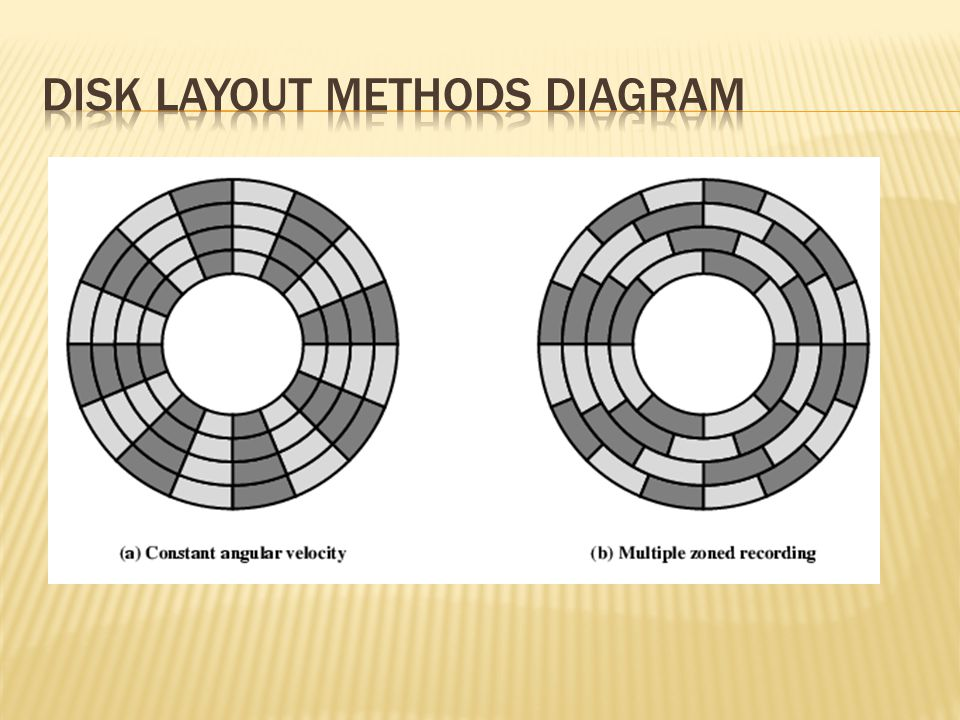  1) Name two types of external memory  Magnetic Disk  Optical  2) Tracks are divided into subsets.