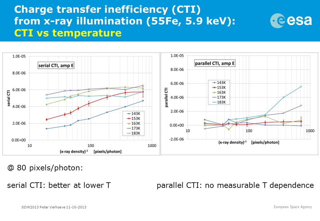 SDW2013 Peter Verhoeve 11-10-2013 Charge transfer inefficiency (CTI) from x-ray illumination (55Fe, 5.9 keV): CTI vs temperature @ 80 pixels/photon: serial CTI: better at lower T parallel CTI: no measurable T dependence