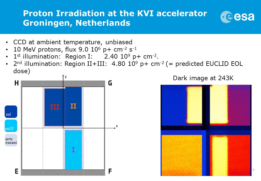 SDW2013 Peter Verhoeve 11-10-2013 Proton Irradiation at the KVI accelerator Groningen, Netherlands CCD at ambient temperature, unbiased 10 MeV protons, flux 9.0 10 6 p+ cm -2 s -1 1 st illumination: Region I: 2.40 10 9 p+ cm -2.