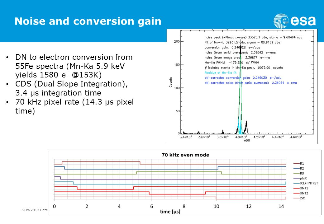 SDW2013 Peter Verhoeve 11-10-2013 Noise and conversion gain DN to electron conversion from 55Fe spectra (Mn-Ka 5.9 keV yields 1580 e- @153K) CDS (Dual Slope Integration), 3.4 µs integration time 70 kHz pixel rate (14.3 µs pixel time)
