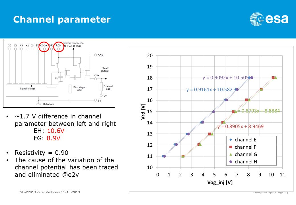 SDW2013 Peter Verhoeve 11-10-2013 Channel parameter ~1.7 V difference in channel parameter between left and right EH: 10.6V FG: 8.9V Resistivity = 0.90 The cause of the variation of the channel potential has been traced and eliminated @e2v