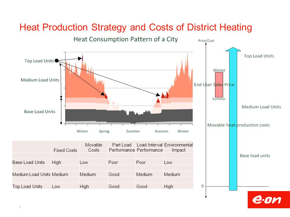 Heat Production Strategy and Costs of District Heating 2 Fixed Costs Movable Costs Part Load Performance Load Interval Performance Environmental Impact Base Load UnitsHighLowPoor Low Medium Load UnitsMedium GoodMedium Top Load UnitsLowHighGood High