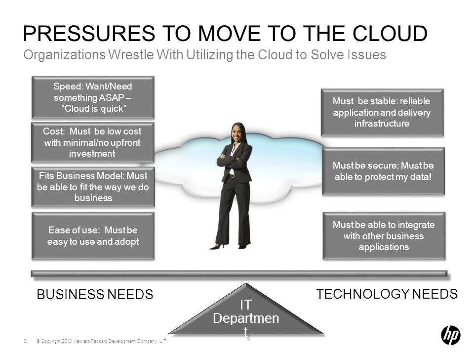 """© Copyright 2010 Hewlett-Packard Development Company, L.P. 8 BUSINESS NEEDS TECHNOLOGY NEEDS Speed: Want/Need something ASAP – """"Cloud is quick"""" Speed:"""