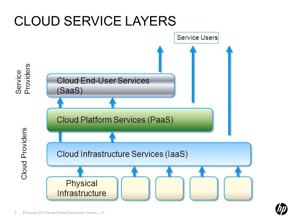 © Copyright 2010 Hewlett-Packard Development Company, L.P. 9 CLOUD SERVICE LAYERS Cloud Infrastructure Services (IaaS) Cloud Platform Services (PaaS)