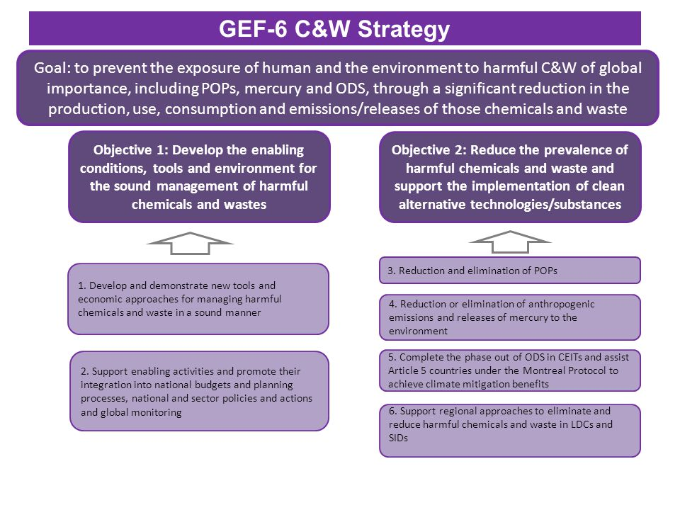 GEF-6 C&W Strategy Goal: to prevent the exposure of human and the environment to harmful C&W of global importance, including POPs, mercury and ODS, through a significant reduction in the production, use, consumption and emissions/releases of those chemicals and waste Objective 1: Develop the enabling conditions, tools and environment for the sound management of harmful chemicals and wastes Objective 2: Reduce the prevalence of harmful chemicals and waste and support the implementation of clean alternative technologies/substances 1.