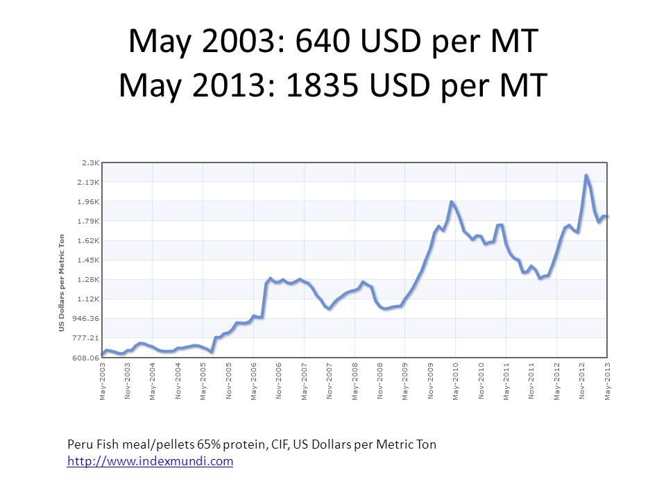 May 2003: 640 USD per MT May 2013: 1835 USD per MT Peru Fish meal/pellets 65% protein, CIF, US Dollars per Metric Ton http://www.indexmundi.com http://www.indexmundi.com