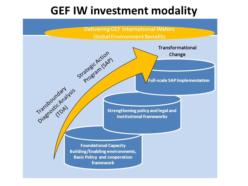 GEF-6 IW Strategy Objective 1: Catalyze Sustainable Management of Transboundary Waters Objective 2: Balance Competing Water-uses in the Management of Transboundary Surface and Groundwater Objective 3: Rebuild Marine Fisheries, Restore and Protect Coastal Habitats, and Reduce Pollution of Coasts and LMEs 1.