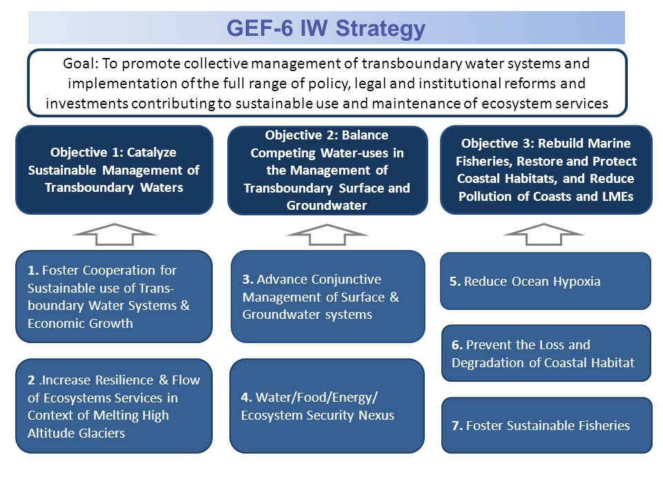 Green growth solutions needed: combining economically and environmentally intelligent solutions…