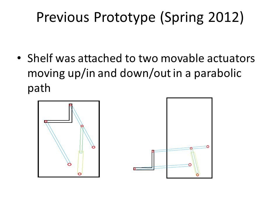 Previous Prototype (Spring 2012) Shelf was attached to two movable actuators moving up/in and down/out in a parabolic path