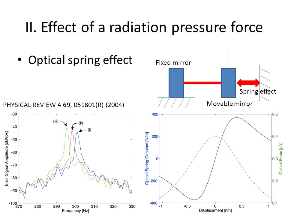 II. Effect of a radiation pressure force Optical spring effect Fixed mirror Movable mirror Spring effect PHYSICAL REVIEW A 69, 051801(R) (2004)